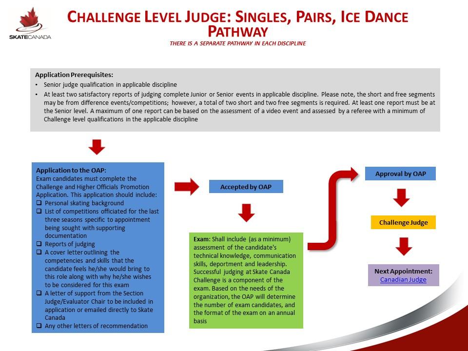 Challenge Judge Pathway